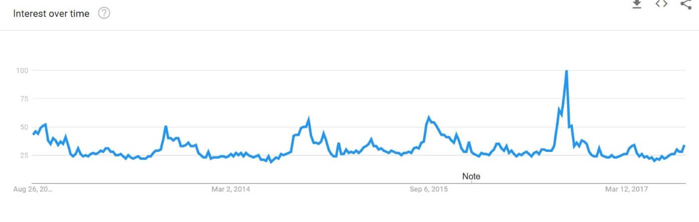 corgi popularity chart