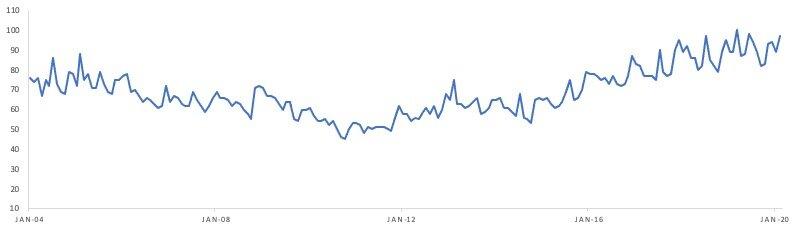 Golden Retriever Popularity Chart