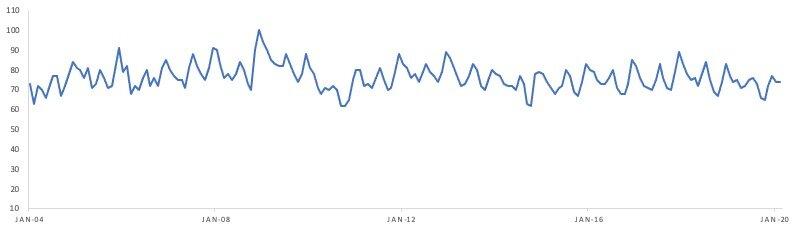 Shih Tzu Popularity Chart